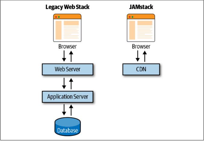Legacy Web Stack vs JAMStack
